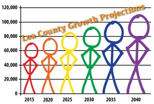 LCGrowthProjections